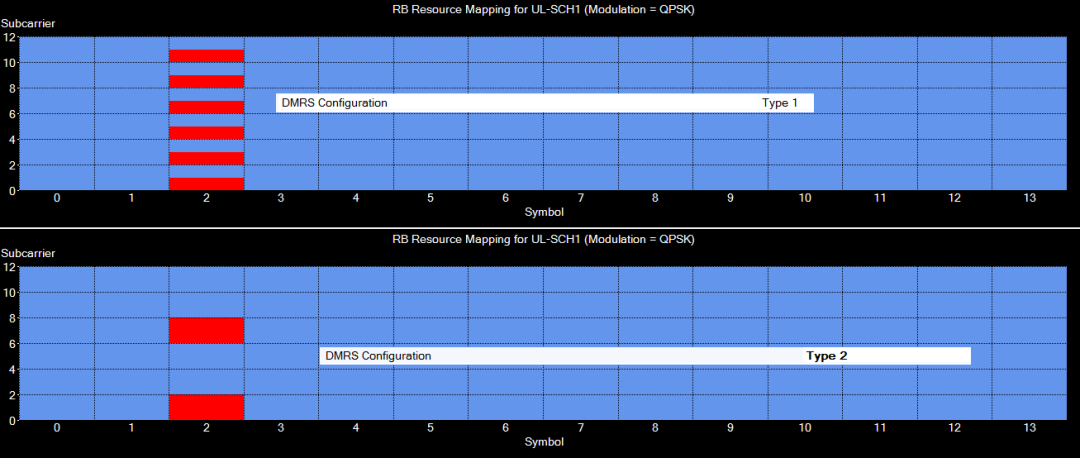 DMRS Configuration Type